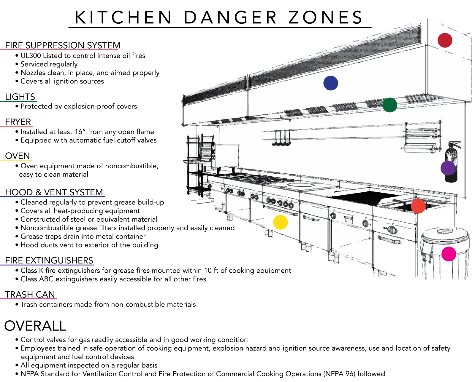 Fire Safety in the Kitchen {Please Learn from My Mistakes