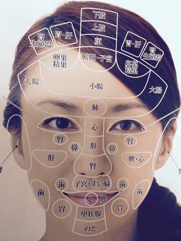 部位 占い ニキビ 城本芳弘の占い=顔占い、観相、人相、顔相