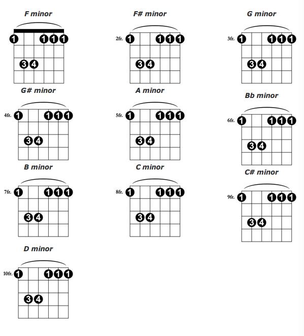 F Guitar Chord  Guitar Chords Chart  8notescom