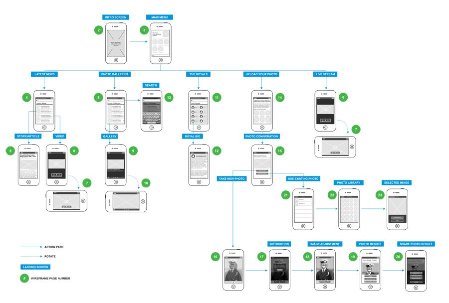 Mobile app user flow by yvonne lao also best flowchart images applications rh pinterest