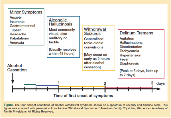 Alcohol Withdrawal Timeline - AllTreatment com | Nursing