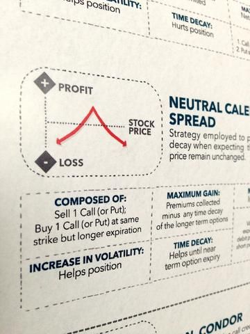 Trading strategy involving options