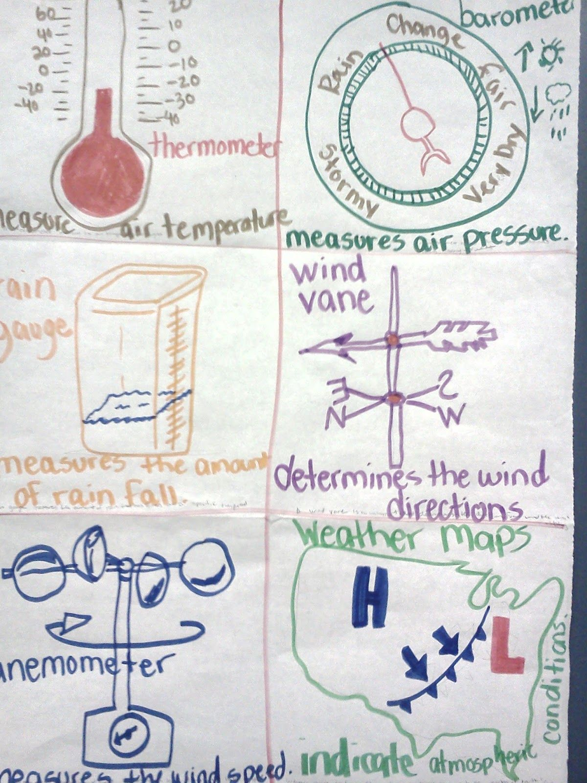 Science Input Charts