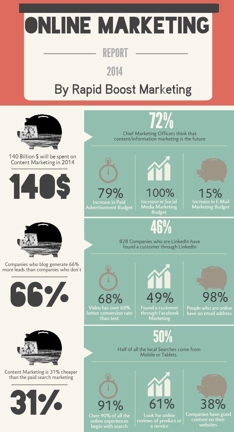 Online Marketing Report   Infographic Stats Statistics