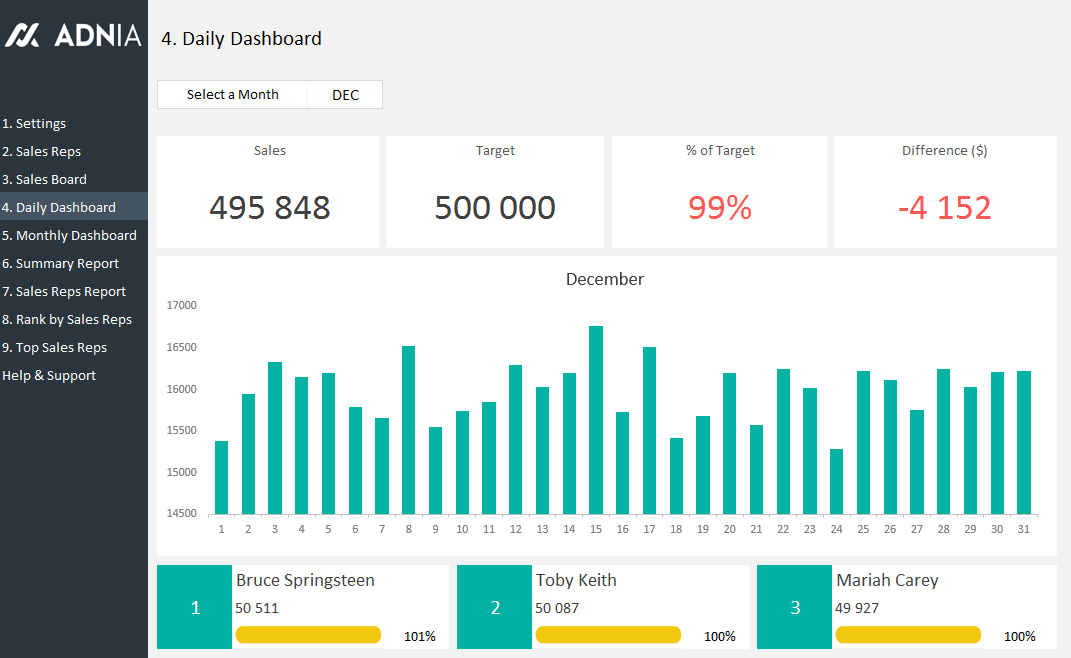 Daily Sales Tracking Template  Dashboard Template And Template