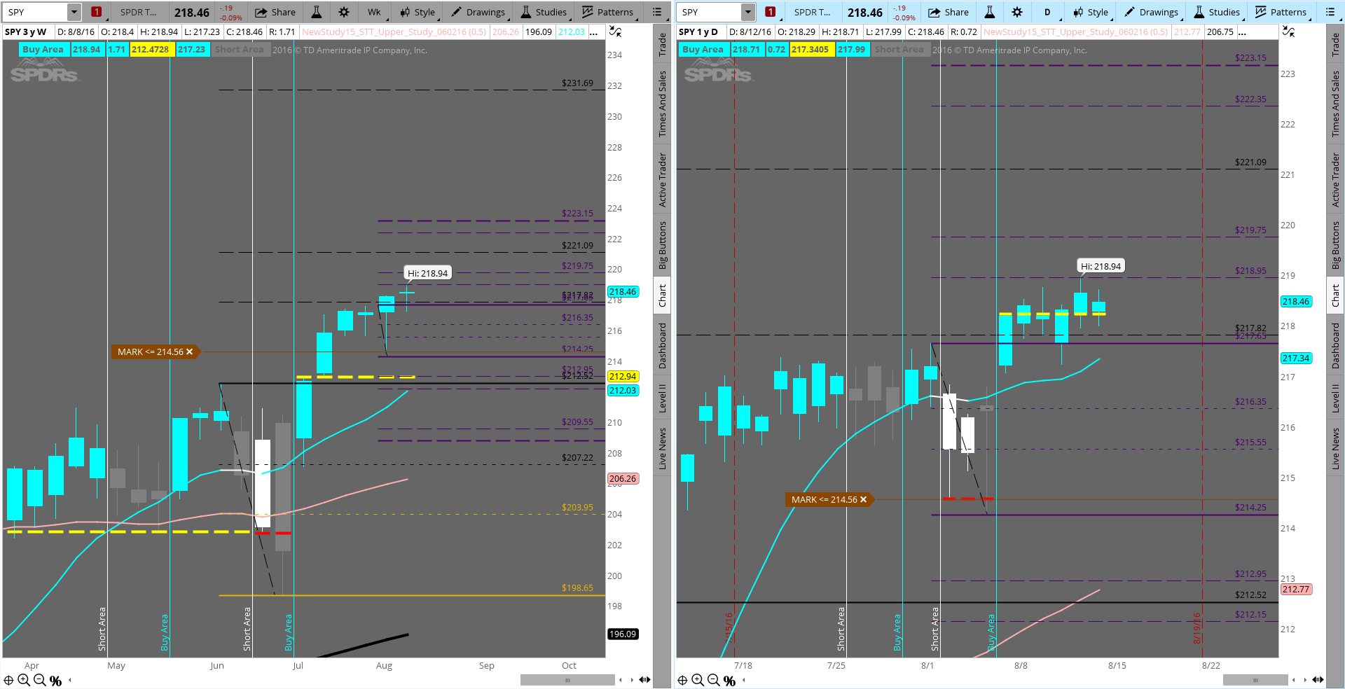 Spy a long since 21823 was broken targets are 21895