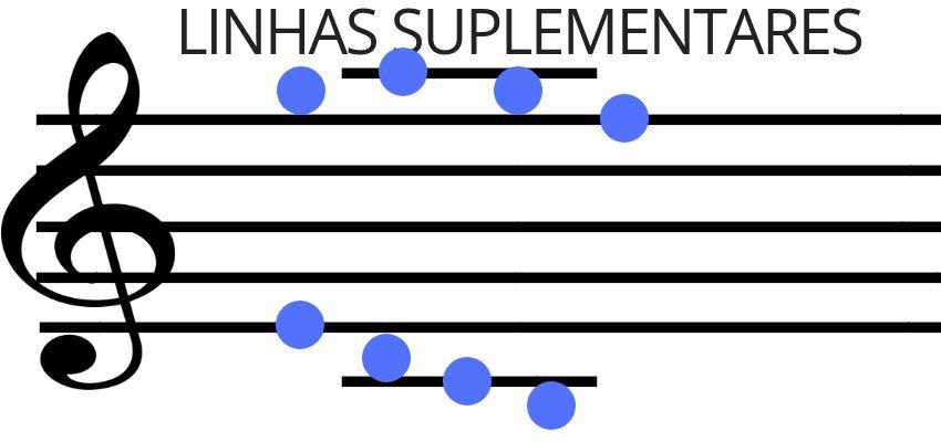 Clave De Sol Aprenda A Ler As Notas Musicais Na Partitura Em 2020