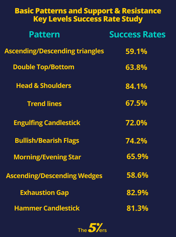Forex trading success rate wall street oasis investment banking salary average