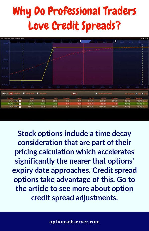Credit Spread – Option Trading Strategy | Stock Investor