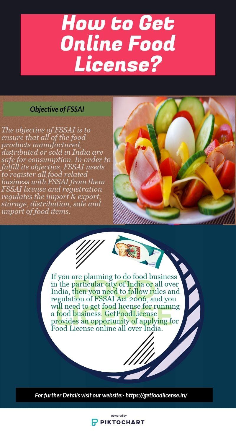 Online Food License Registration Procedure in India | Food