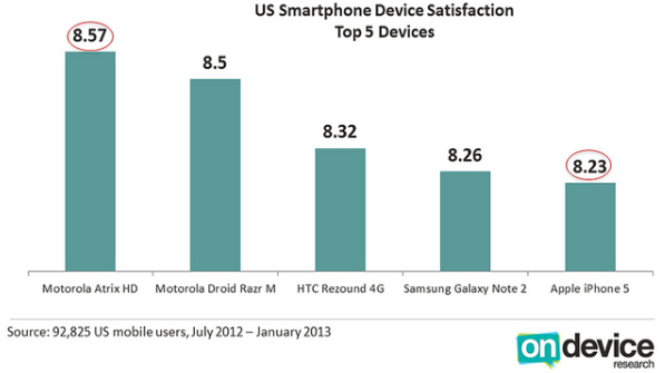 iPhone 5 rated 5th in U.S. user satisfaction