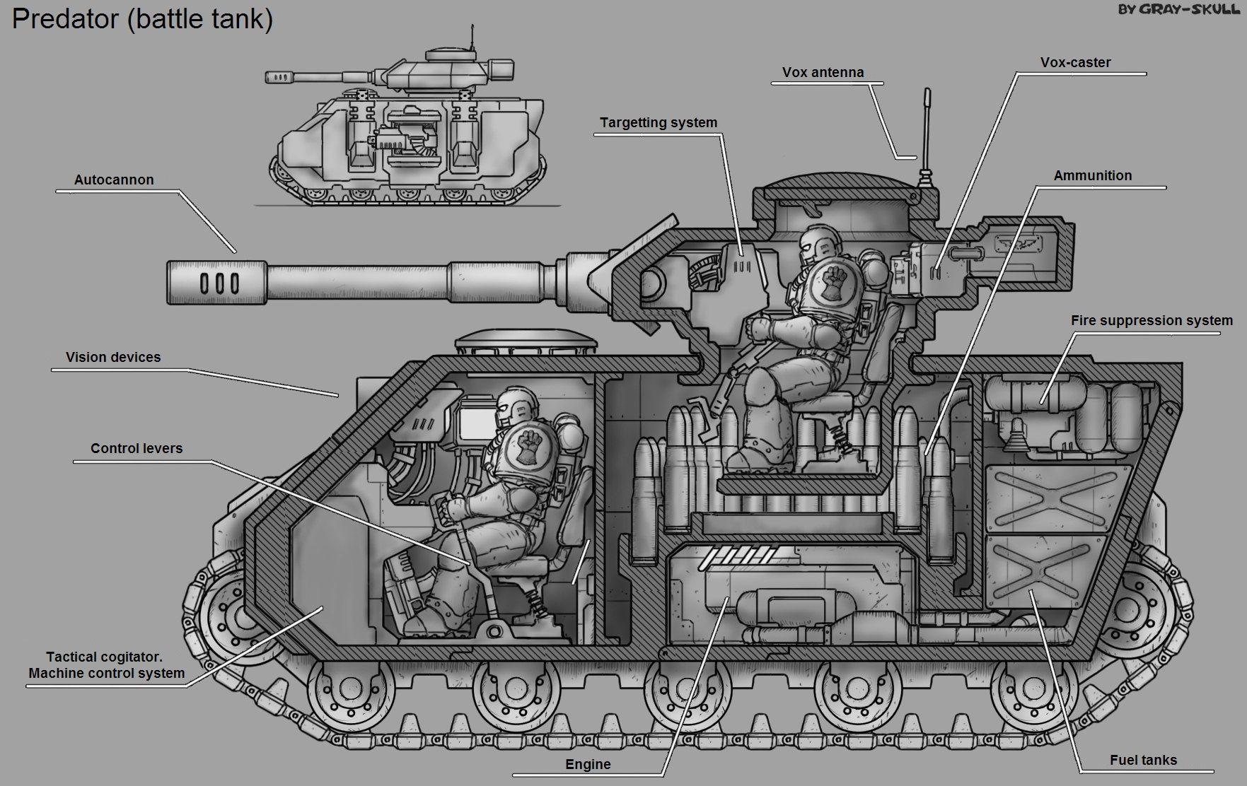 Warhammer Predator Battle Tank Art By Gray Skull