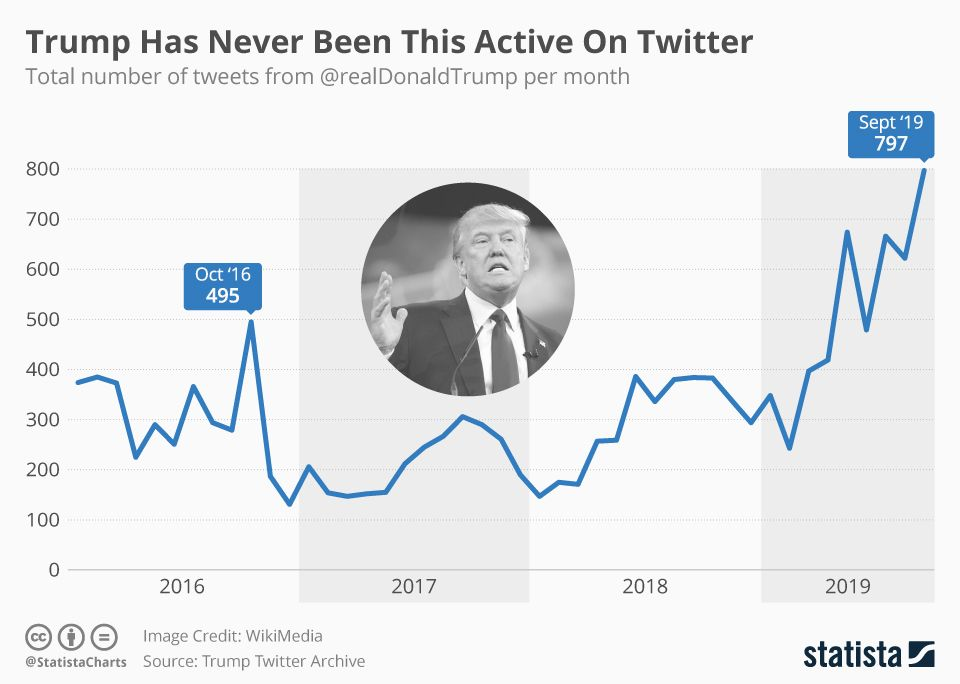 Infographic Trump Tweeting As Much As Ever Amid Twitter Standoff In 2020 Trump Tweets Infographic Trump