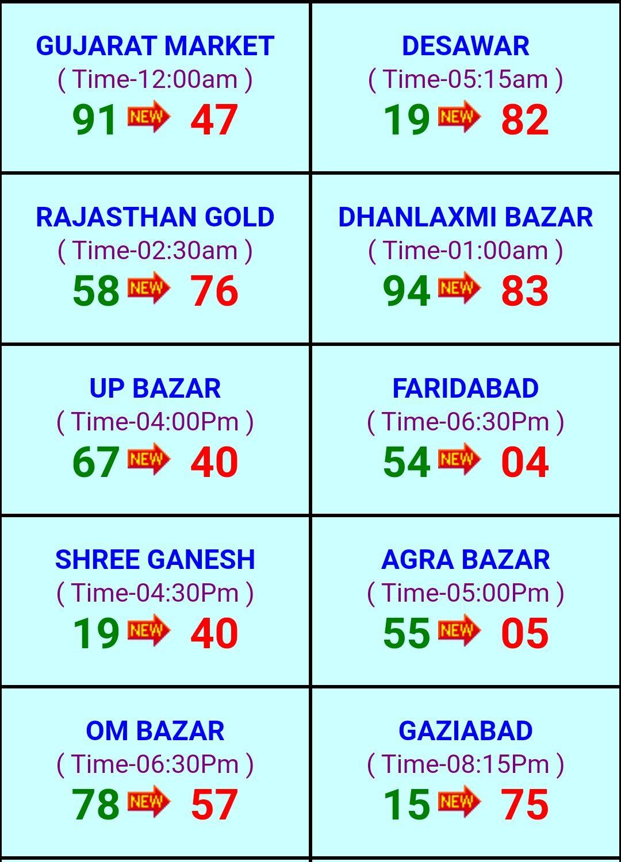 Desawar Satta Lucky Numbers For Lottery Addition Kindergarten Lottery Tips [ 1500 x 1080 Pixel ]