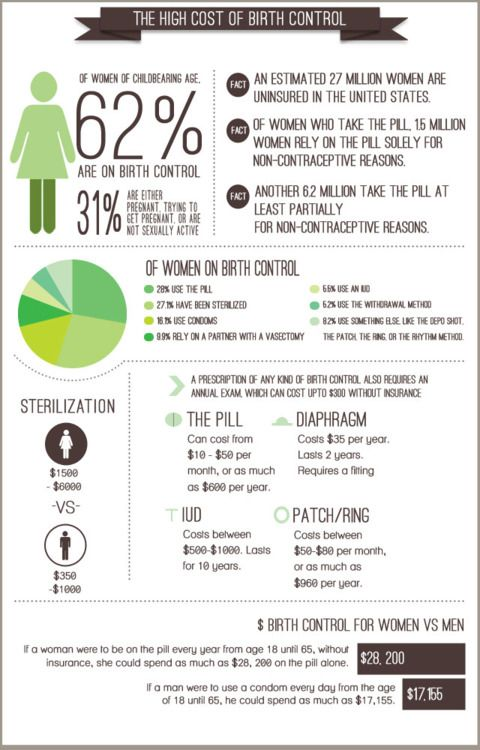 Birth Control Infographics Lists And Charts Pinterest Birth