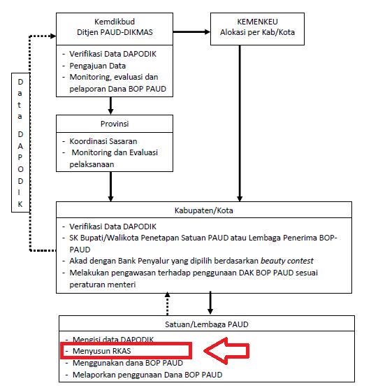 Download Contoh Rkas Rencana Kegiatan Dan Anggaran Satuan Paud