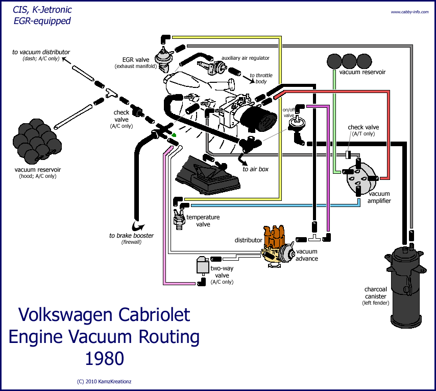 80cisvacuumegr Png 854 765 Cabriolets Volkswagen Engineering