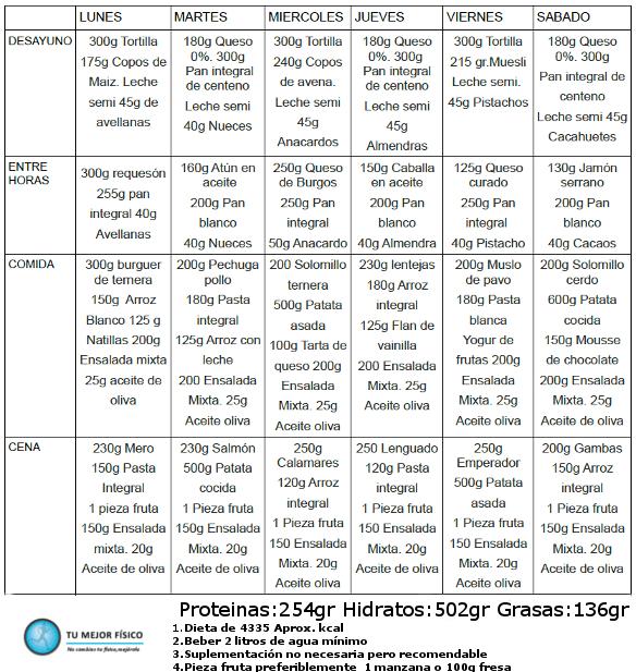 Dieta Para Aumentar Masa Muscular Dietas Para Masa Muscular Masa Muscular Dieta Aumentar Masa Muscular
