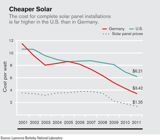 Why Solar Costs More In The U S Than In Germany Solar Cost Solar Panels For Sale Solar Panel Installation