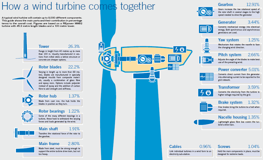 How a Wind Turbine Comes together - Energy management