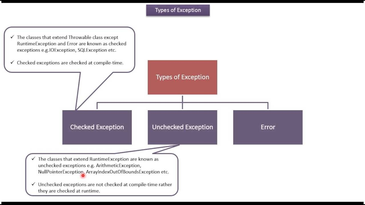 Java tutorial java checked exception and unchecked exception java tutorial java checked exception and unchecked exceptionversion1 baditri Image collections
