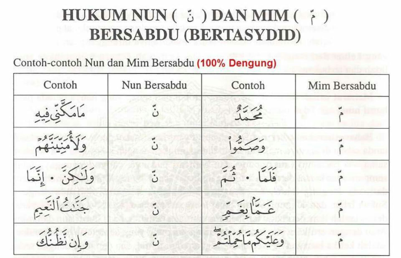 Hukum Nun Dan Mim Quranic Words Series Words Dan