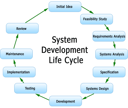 Do You Know About Systems Development Life Cycle Sdcl Systems Development Life Cycle Software Development Life Cycle Systems Engineering