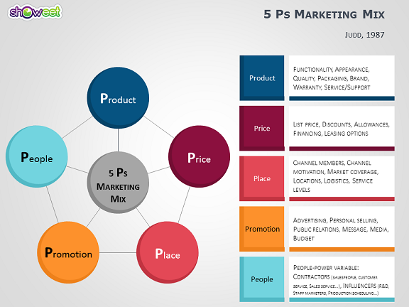 4ps To 7ps Marketing Mix Templates For Powerpoint Marketing Mix Marketing Marketing Concept