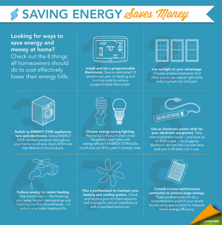 Resolve To Save Energy This Year Energy Saving Devices Energy Saving Tips Save Energy