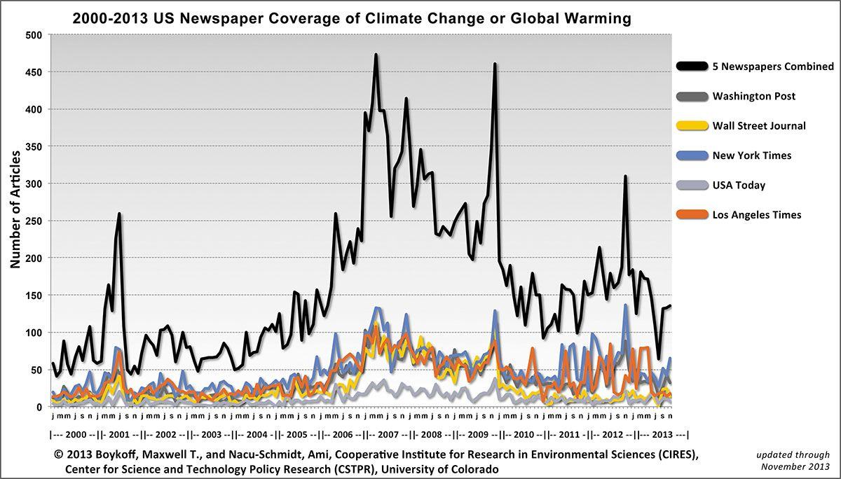 2000-2013 US Newspaper Coverage of Climate Change or Global Warming