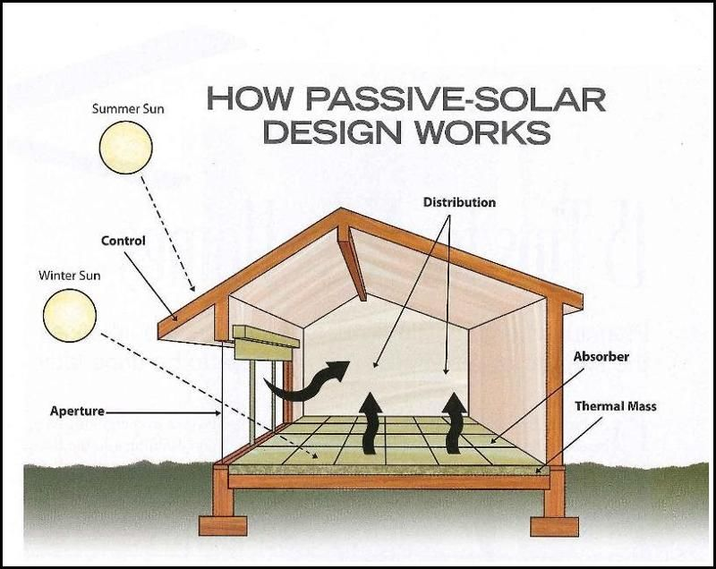 General Passive Solar Diagram Of Thermal Mass Materials Include All Kinds Stone Tiles Concrete Ie Dense With The Capacity To Store A