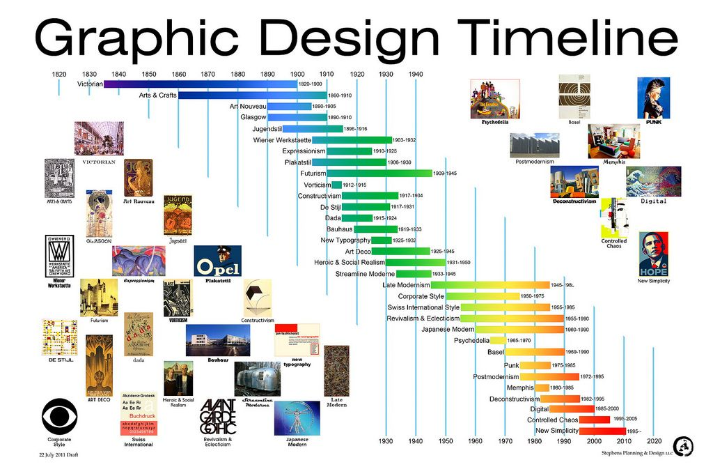 history of graphic design timeline  Graphic Design Timeline | mediascapes#15 | Pinterest | Timeline ...