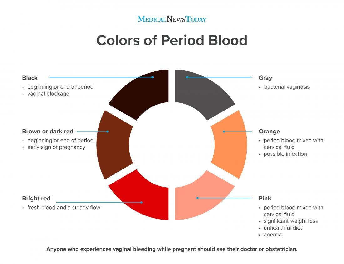 Period blood chart: What does the blood color mean?