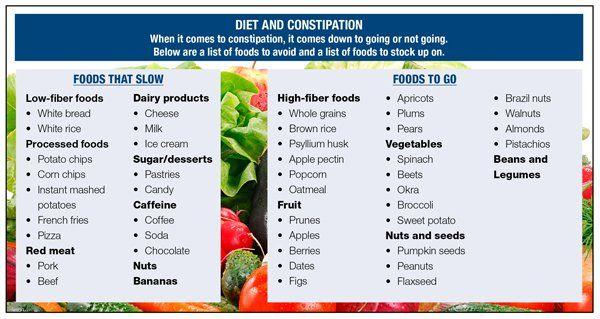 constipation diet plan pdf