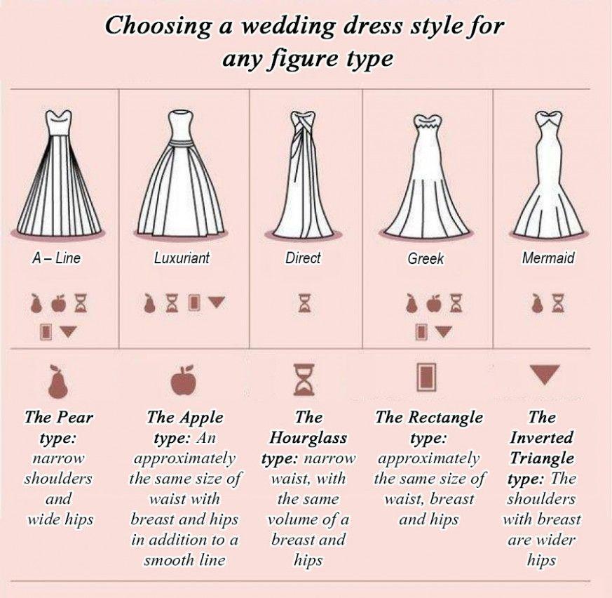 Wedding Dresses Style For Body Types Wedding dress