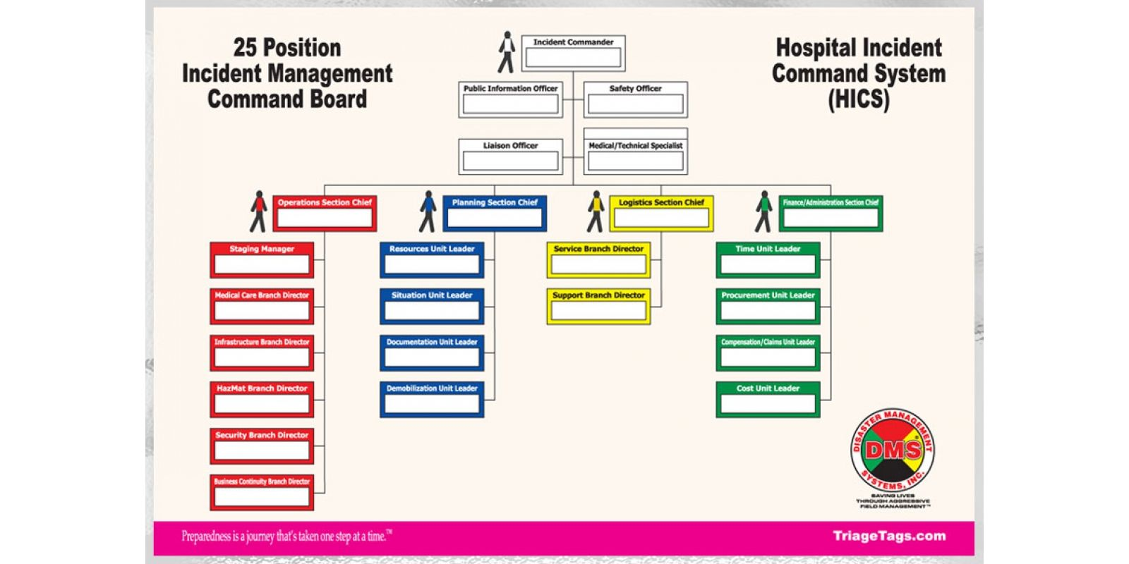 Hics Command Board Dry Erase For Small Medium Hospitals