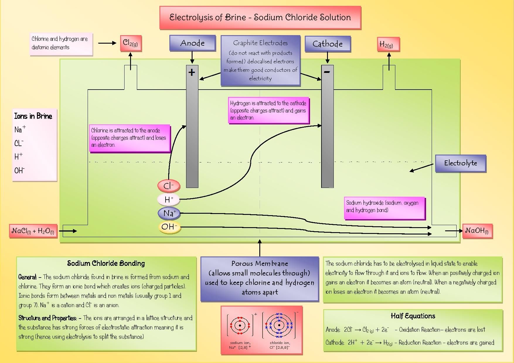 Poster explaining the process of the electrolysis of sodium chloride