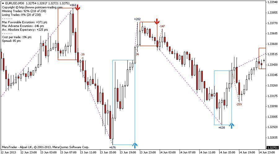 Pz Daytrading No Repaint Indicator Meta Trader Mt4 Forex Trading