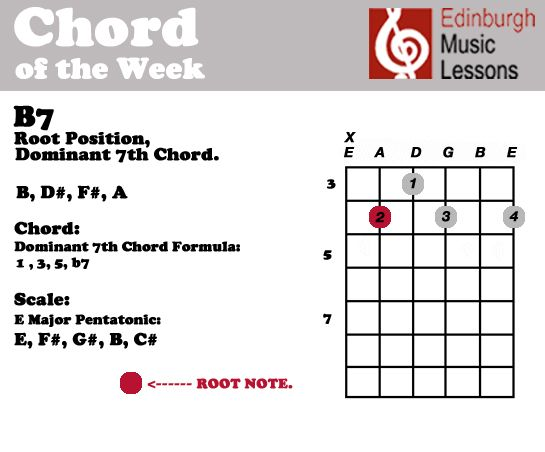 Chord Of The Week B7 Edinburgh Music Lessons Chordoftheweek
