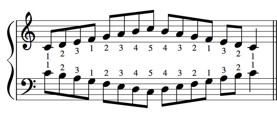 How To Play Piano With Both Hands Improving Piano Hand