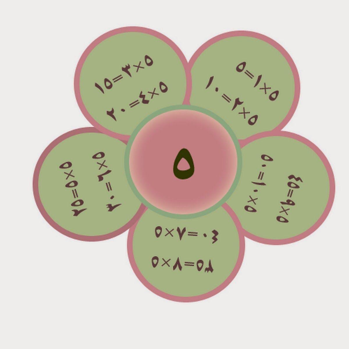 مدرستك بطاقات تعليم جدول الضرب Graduation Diy Math Lessons School Murals