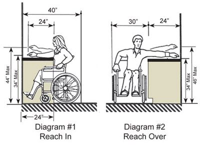 Ada Compliant Checks Out Counters For Ada Recomended Reach See