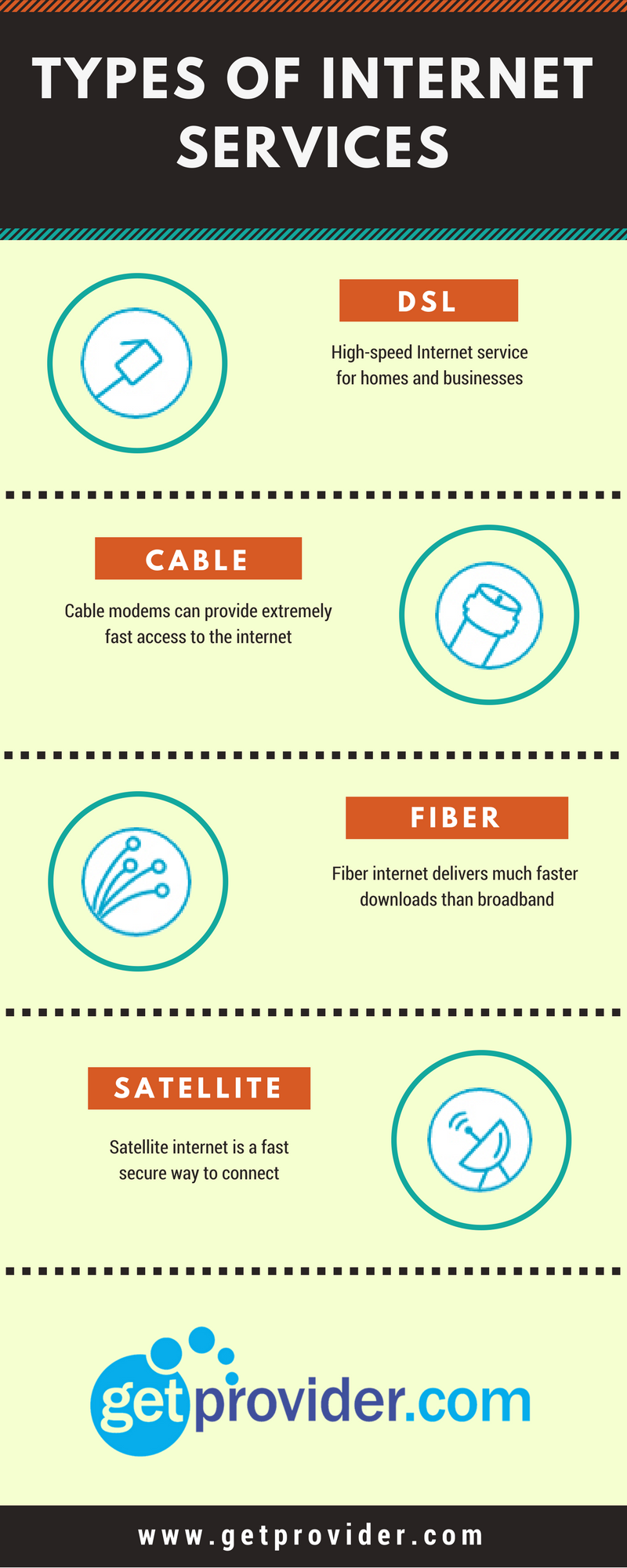 There are different types of internet services available to