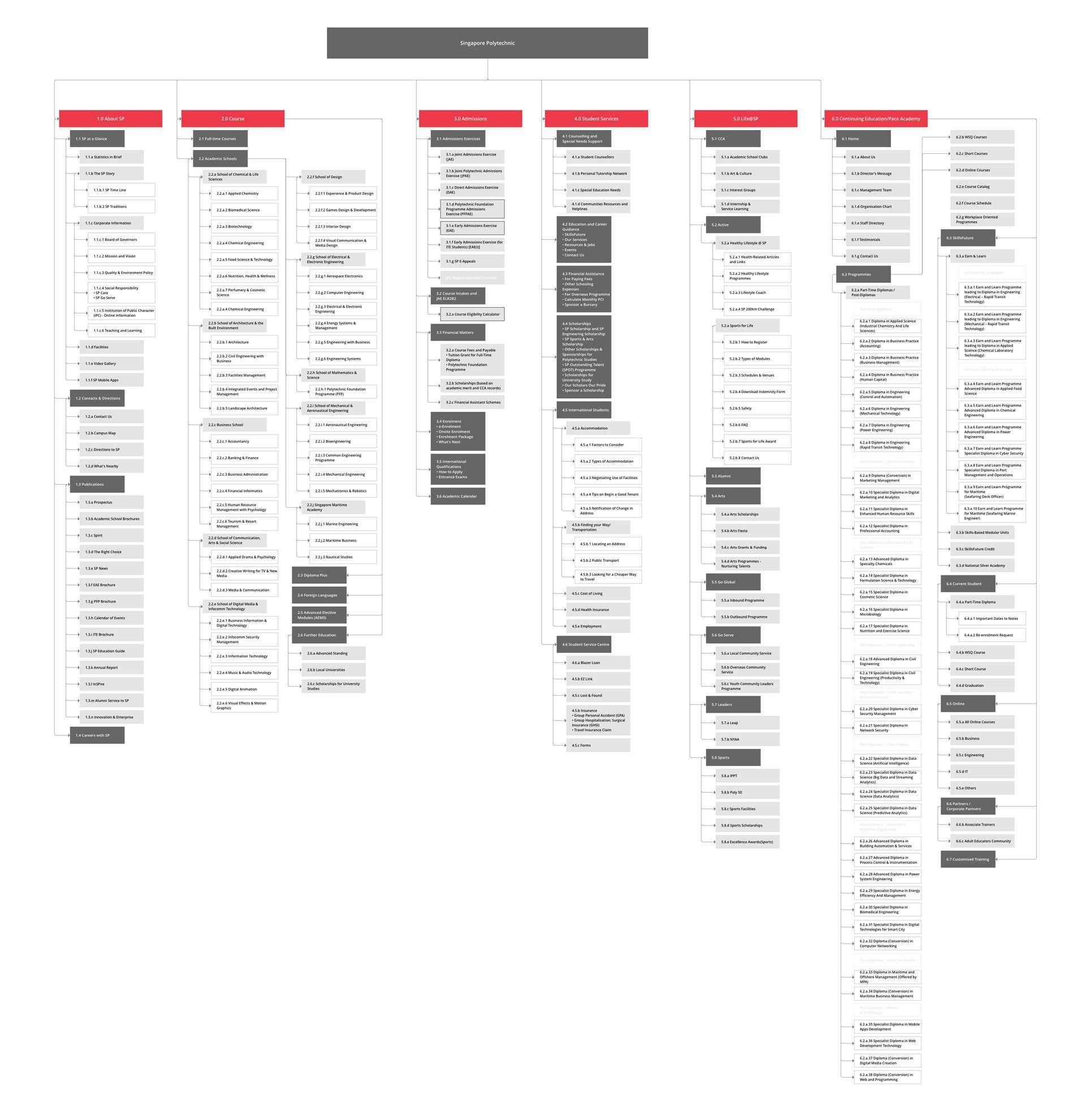 UX Case Study: Singapore Polytechnic Website Information