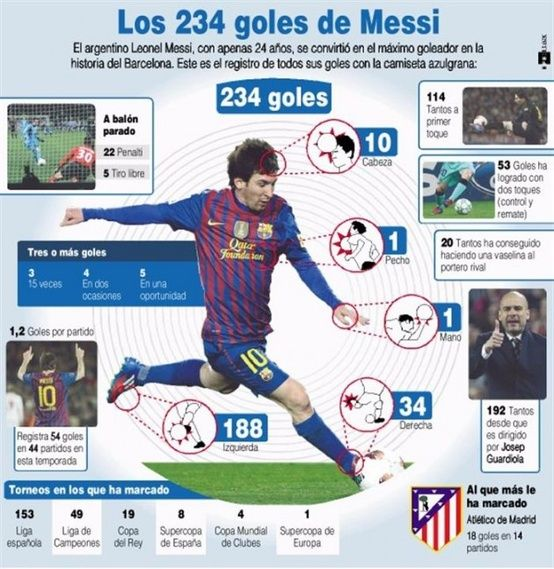 Los 234 Goles De Messi Infographic Infografia Messi Messi