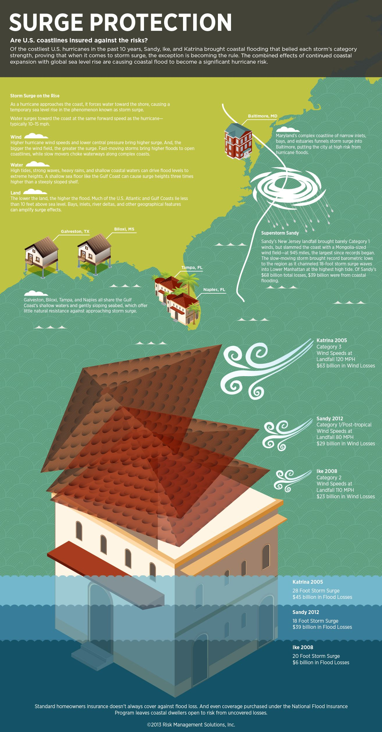 Infographic Storm Surges Front And Center Of Hurricane Preparedness Storm Surge Hurricane Preparedness Storm