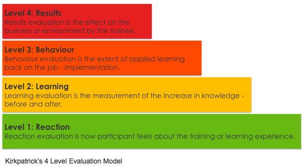 Courses - Innotrek Industrial Organizational Psychology - on the job training evaluation form