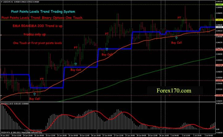 Pivot Points Levels Trend Binary Options High Low Pivot Points