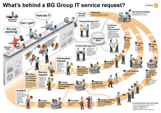 Working with BG Group, we developed this ITIL view of how requests are handled. The three types of inquiries includeinformation requests, service requests, and incidents. All require different steps though ultimately contribute to a knowledge base that helps the IT group more efficiently assess and solve needs in the future.