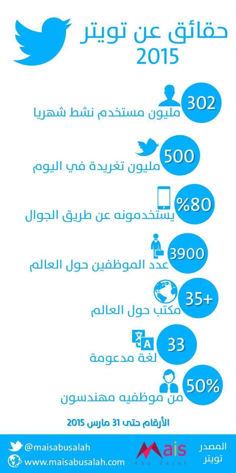 مدونة ميس أبوصلاح انفوجرافيك وإعلام اجتماعي حقائق عن تويتر 2015 انفوجرافيك Words Quotes Infographic Words